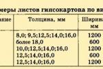 характеристики листов гкл