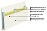 черетж шумоизоляции стенки
