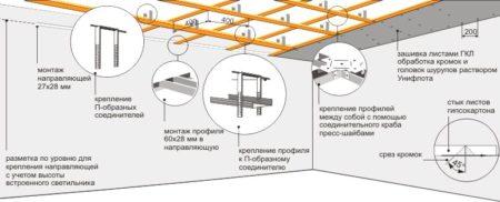 чертеж потолок гипсокартон