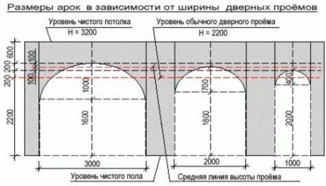 размеры арок