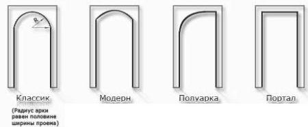 форма арки гипсокартон