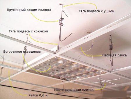 коммуникации потолок
