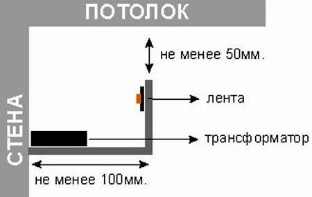крепление светодиодной ленты