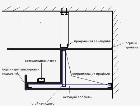 светодиодная лента гипсокартонный потолок
