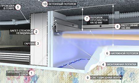 кабеля проводка потолок