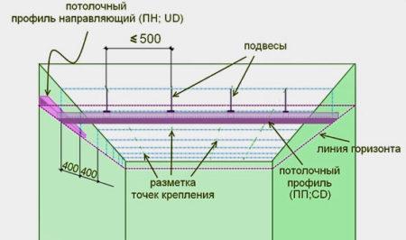 профиль потолок