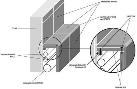 схема короб гипсокартон