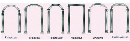 виды арочных конструкций