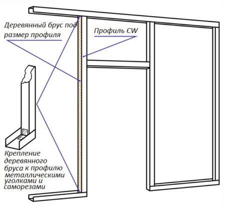 конструкция перегородка дверь