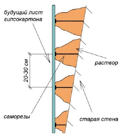 крепление гипсокартона на стены
