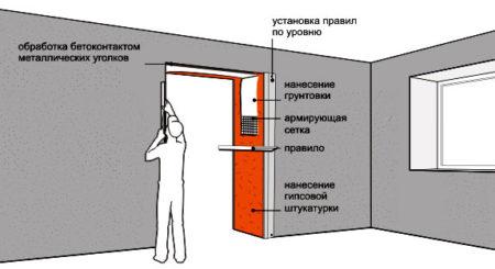 дверной проем грунтовка