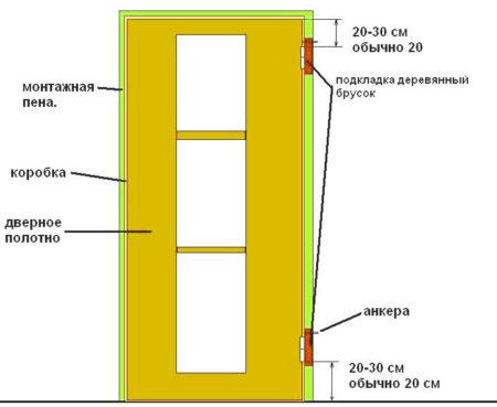 установка двери