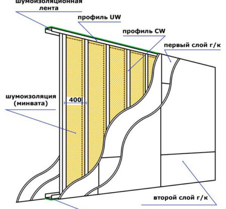 схема перегородка гипсокартон