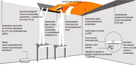 шпаклевка потолок гипсокартон