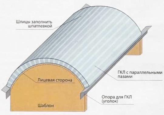 сухой изгиб гкл