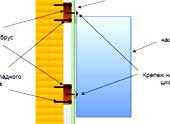 Монтаж тяжелых и легких конструкций на гипсокартонную стену