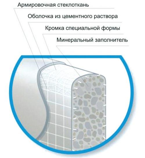 устройство аквапанелей