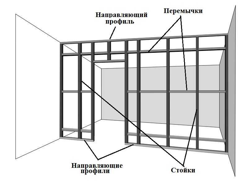 Схема гипсокартонной перегородки