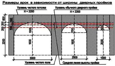 чертеж арка гипсокартон