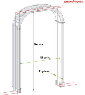 арка проем