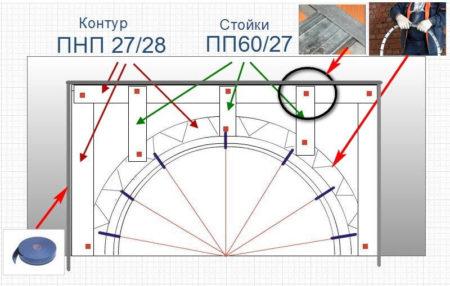 диаметр дуга арка