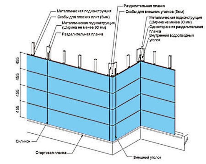 Расстояние между профилями при создании фасадного каркаса
