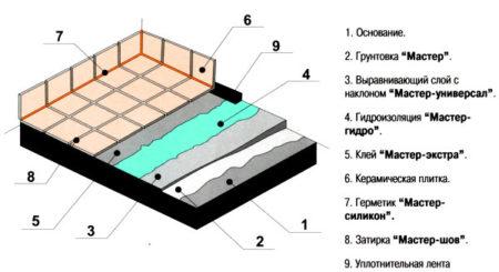 балкон гидроизоляция