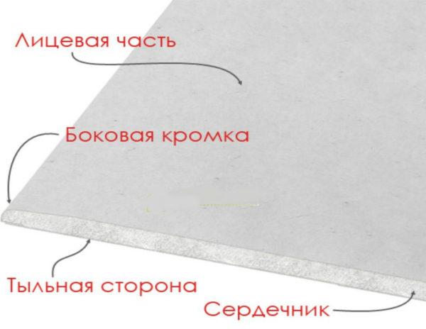 Из чего состоит лист гипсокартона?