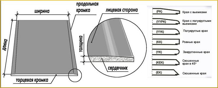 Как определить размер ГКЛ