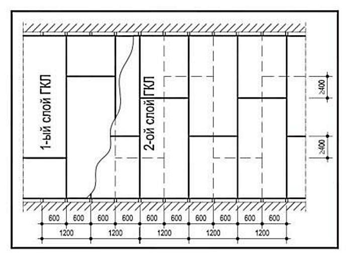 Металлический каркас для двойного слоя ГКЛ