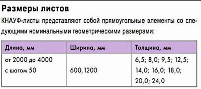 Размеры листа гипсокартона Кнауф