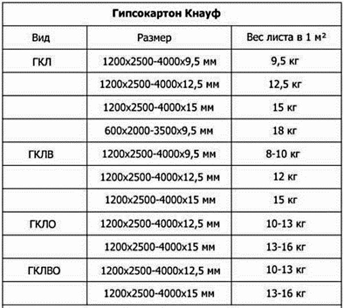 Технические характеристики КНАУФ ГК-листа