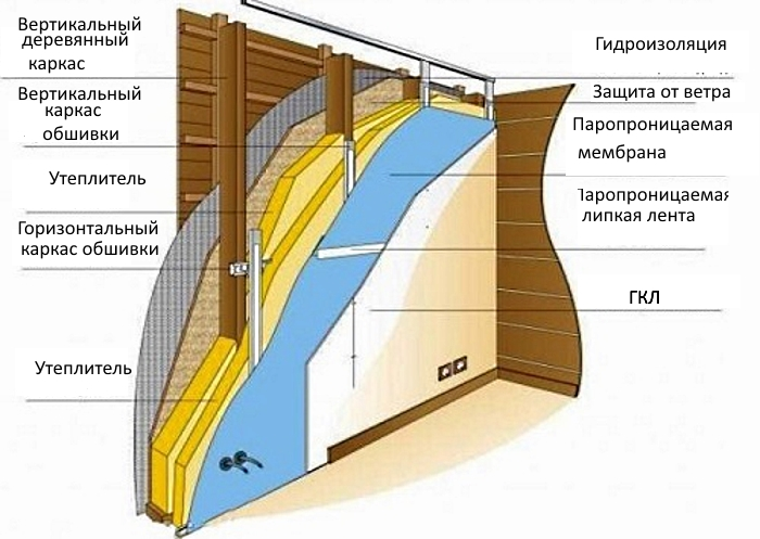 Гипсокартон на стене - схема монтажа