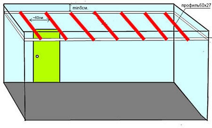 Металлические профили под гипсокартон на потолке