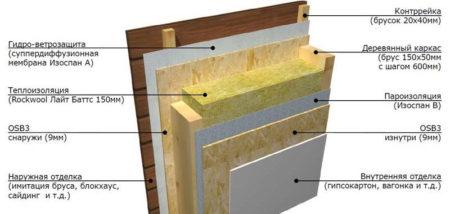 утеплитель деревянный каркас