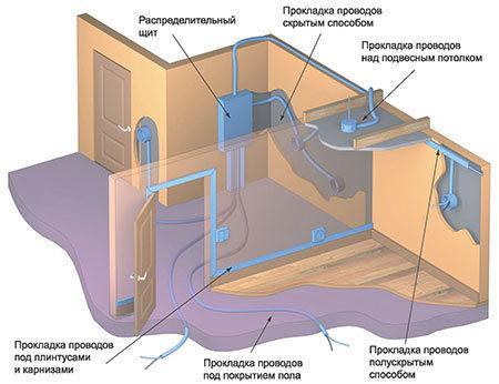 схема кабеля гипсокартон
