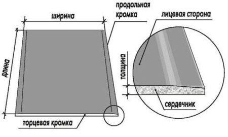 устройство гипсокартона