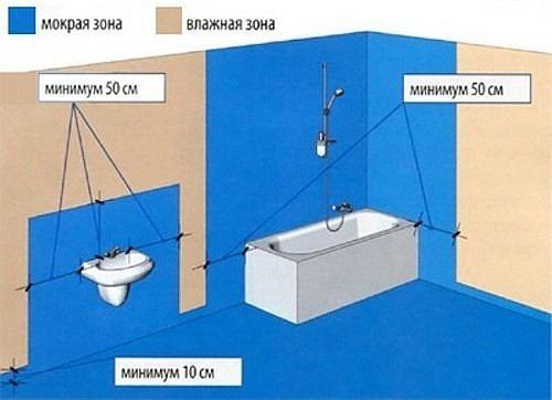 Схематическое нанесение гидроизоляционного слоя