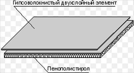 лист гипсоволокно