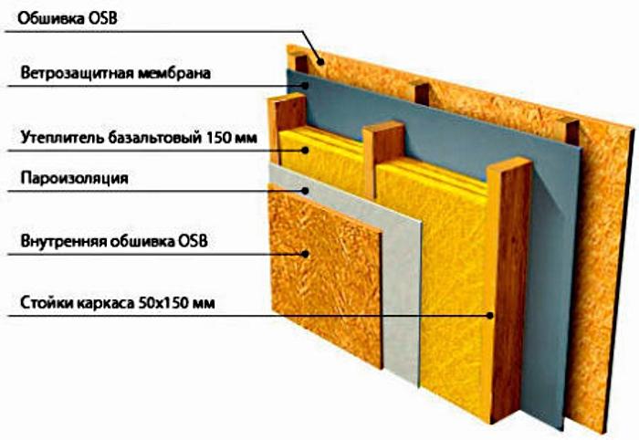 Схема обшивки стены ОСБ