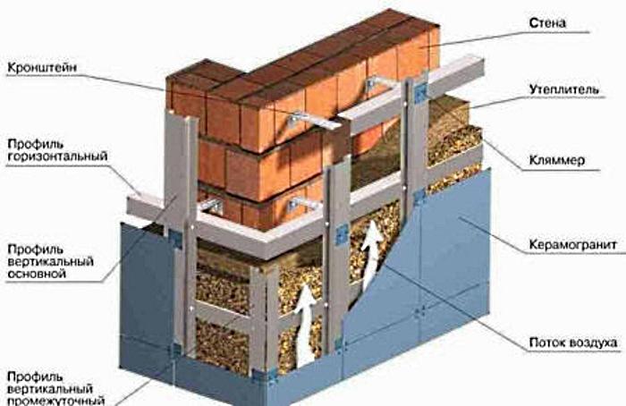 Создание дышащего утепления фасада с применением профилей
