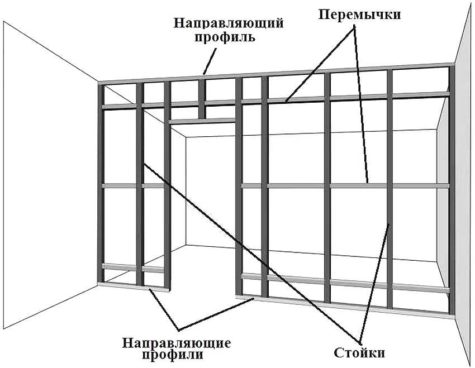 план стены и перегородки из гипсокартона