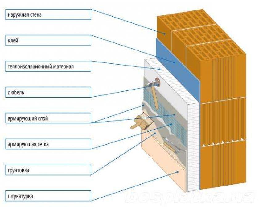 слои материалов для утепления стен
