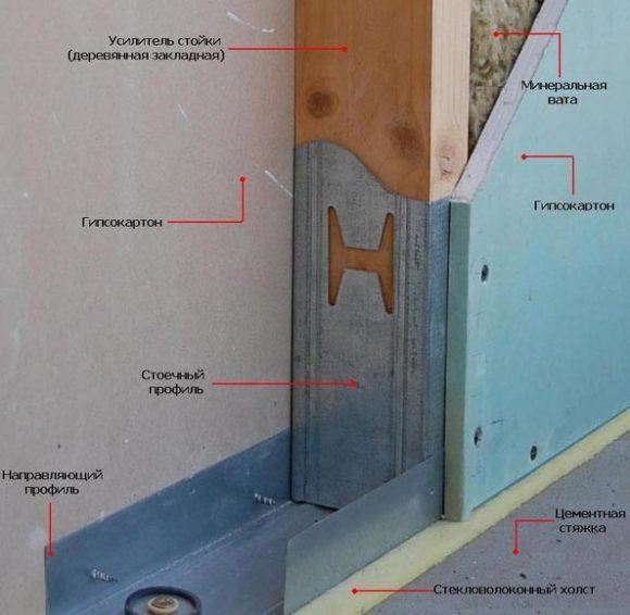 звукоизоляция стена