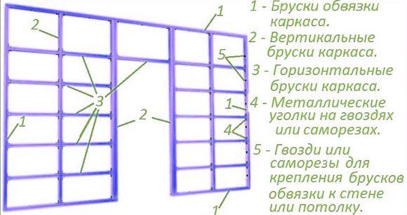 схема дерево обрешетка