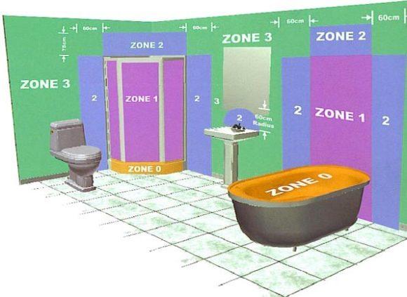 зона влажности ванная