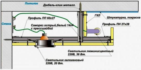 проводка потолок