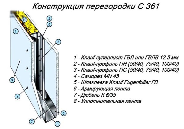 схема перегородки кнауф