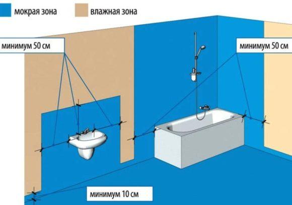 гидроизоляция гипсокартона