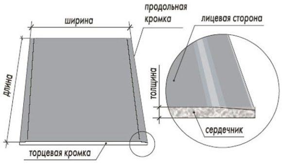 конструкция лист гипсокартон